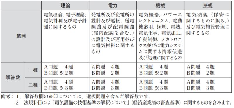 電験2種一次試験試験範囲
